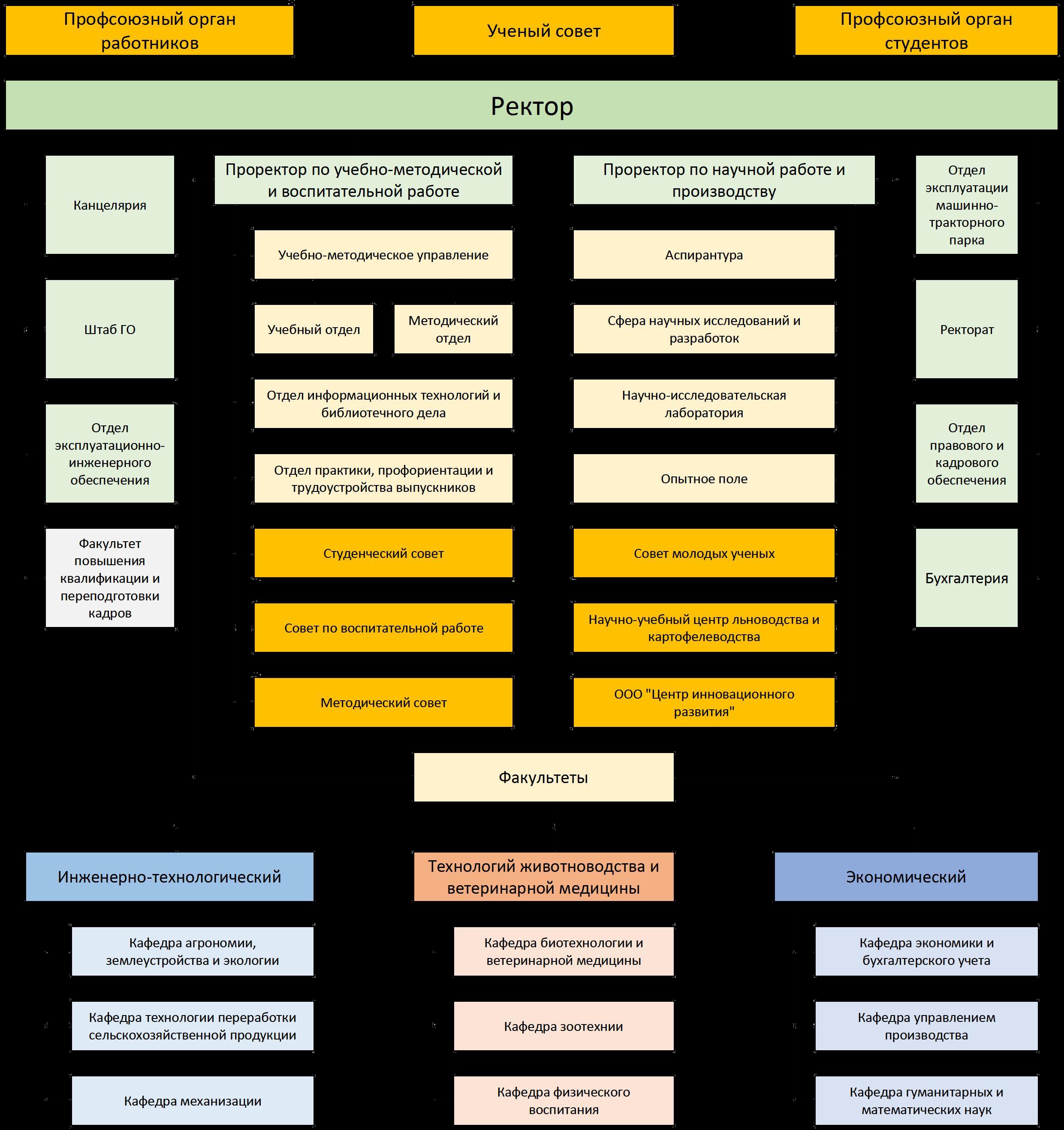 Структура Академии